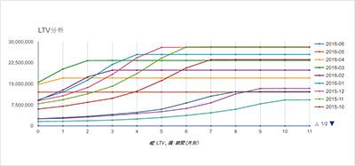 LTV分析