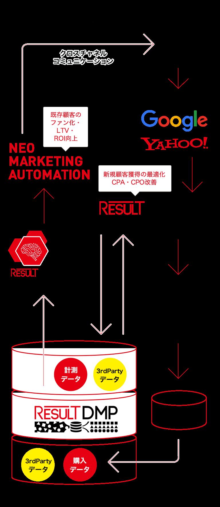 WEB広告 Google YAHOO! 新規顧客獲得の最適化 CPA・CPO改善 ECカート 基幹システムDB 計測データ 3rdPartyデータ RESULT DMP RESULT MASTER AIによるサジェスト 既存顧客のファン化 LTV・ROI向上 NEO MARKETING AUTOMATION クロスチャネルコミュニケーション
